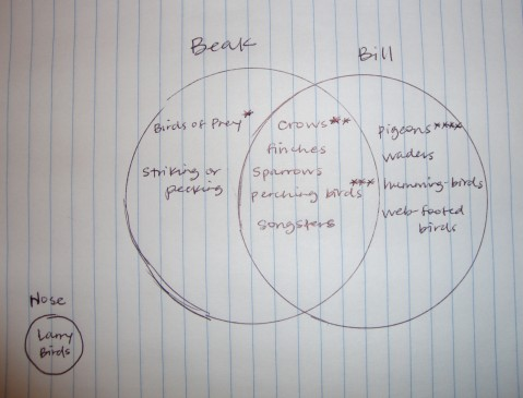 Beak v. Bill Venn Diagram. I borrowed the content info from http://theboard.byu.edu/questions/75204/